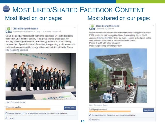 15 MOST LIKED/SHARED FACEBOOK CONTENT Most liked on our page: Most shared on our page: