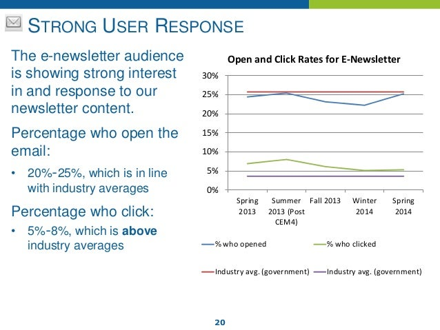 20 STRONG USER RESPONSE The e-newsletter audience is showing strong interest in and response to our newsletter content. Pe...