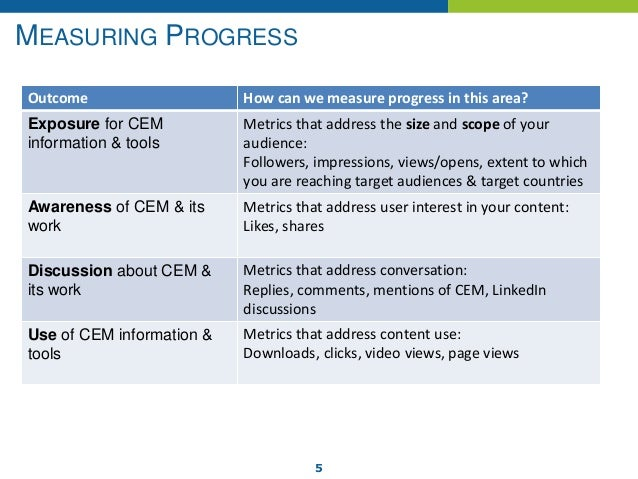 5 MEASURING PROGRESS Outcome How can we measure progress in this area? Exposure for CEM information & tools Metrics that a...