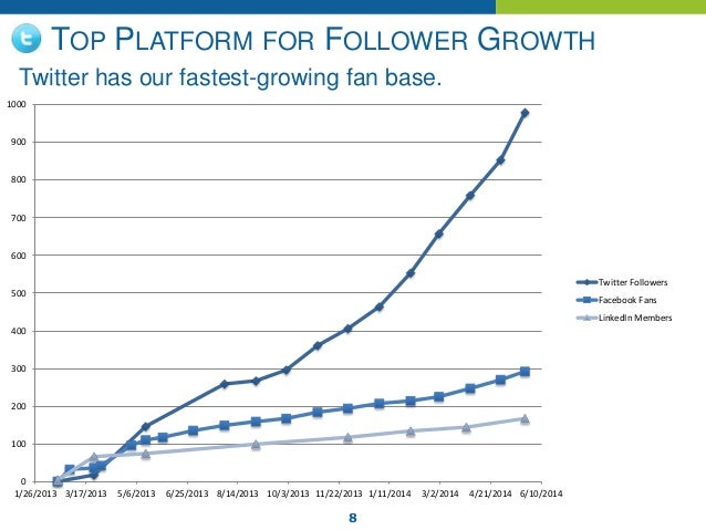 8 TOP PLATFORM FOR FOLLOWER GROWTH Twitter has our fastest-growing fan base. 0 100 200 300 400 500 600 700 800 900 1000 1/...