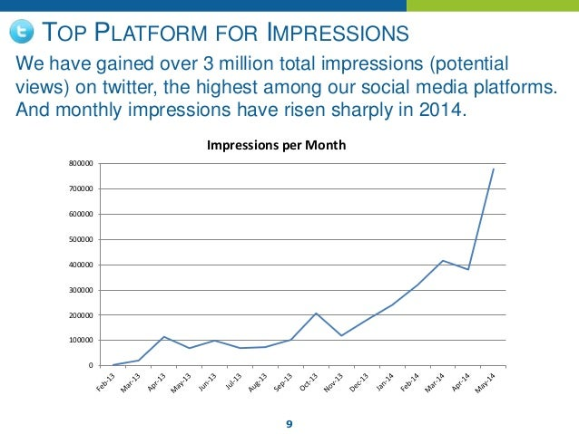 9 TOP PLATFORM FOR IMPRESSIONS We have gained over 3 million total impressions (potential views) on twitter, the highest a...