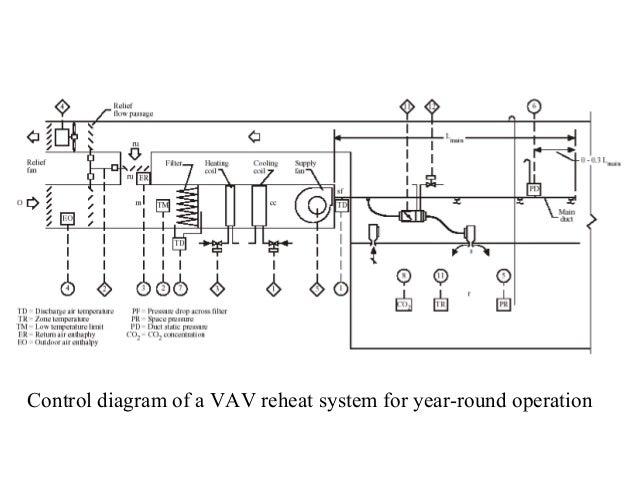Vav Heating Diagram - Free Download Wiring Diagram
