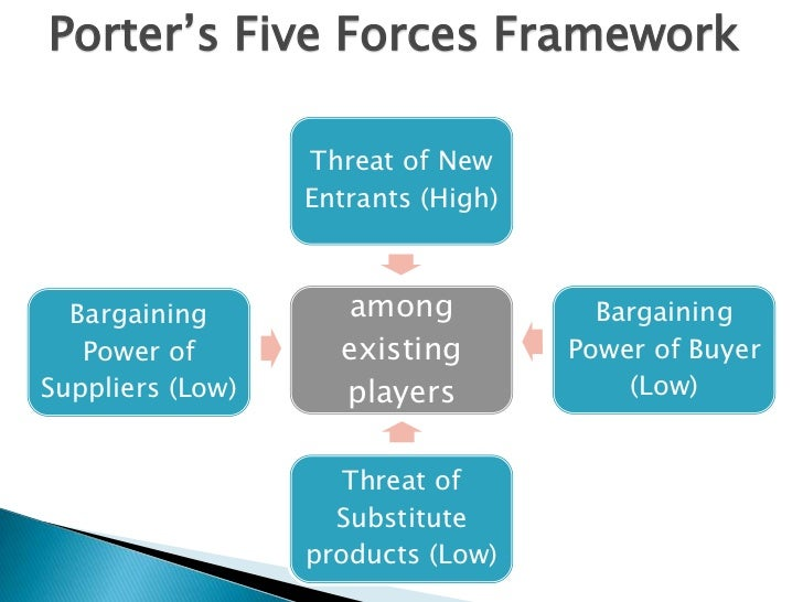 Cement Industry Five Forces Model : Cement
