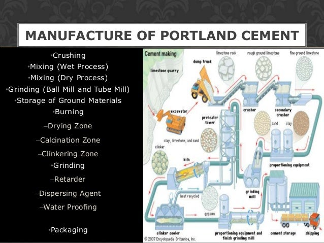 MANUFACTURE OF PORTLAND CEMENT            •Crushing      •Mixing (Wet Process)      •Mixing (Dry Process)•Grinding (Ball M...