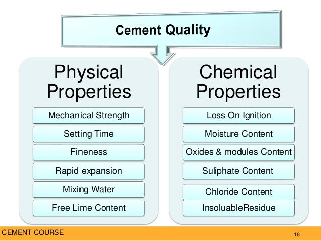 Loss On Ignition Cement : Cement course
