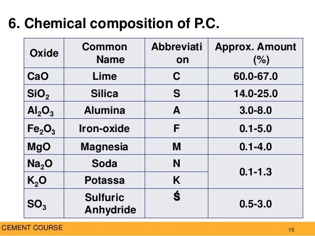 Portland Cement Composition : Chemical makeup of cement fay
