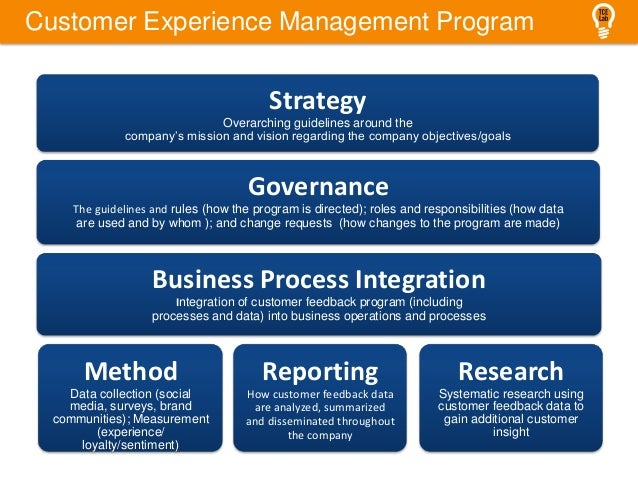Customer Experience Management Program Strategy