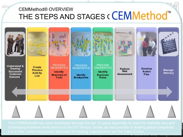 CEMMethod advanced principles 2013 Slide 3