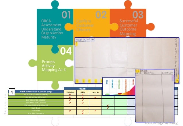 www.bpgroup.org  Confirm  Customer  Choices  ORCA  Assessment.  Understand  OrganizaFon  Maturity  Successful  Customer  O...
