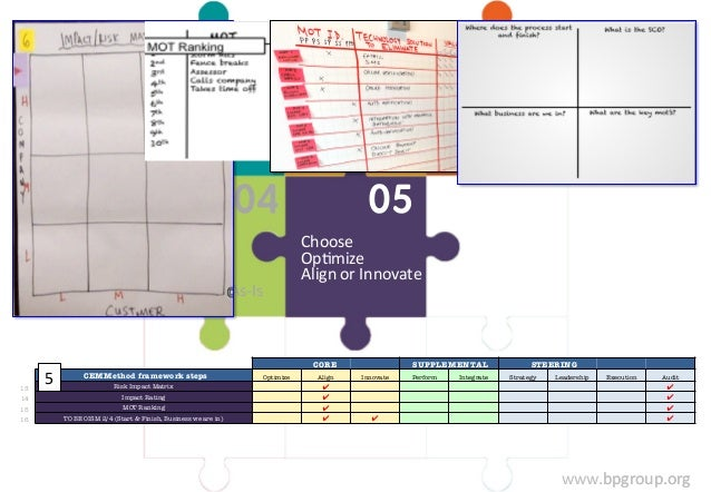 www.bpgroup.org  Stage  2:  Confirm  Customer  Choices  Stage  1:  ORCA  Assessment.  Understand  OrganizaFon  Maturity  S...