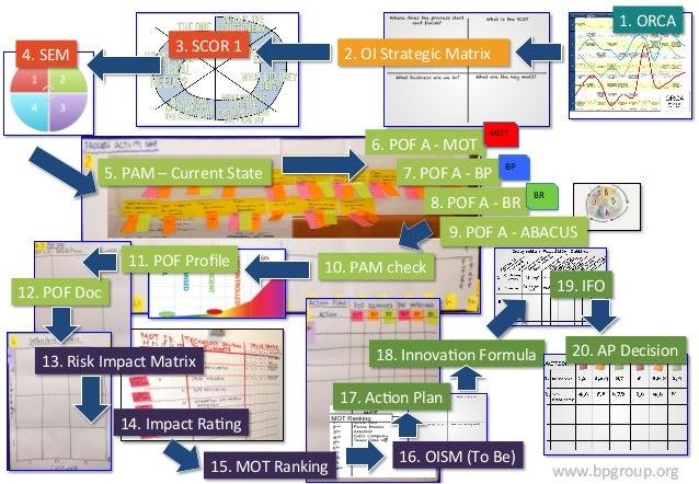 1.  ORCA  www.bpgroup.org  4.  SEM  3.  SCOR  1  2.  OI  Strategic  Matrix  6.  POF  A  -‐  MOT  5.  PAM  –  Current  Sta...