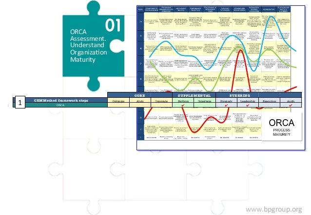 www.bpgroup.org  ORCA  Assessment.  Understand  OrganizaFon  Maturity  CORE  SUPPLEMENTAL  STEERING  CEMMethod framework s...