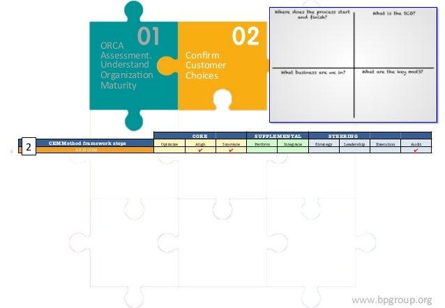 www.bpgroup.org  Confirm  Customer  Choices  ORCA  Assessment.  Understand  OrganizaFon  Maturity  CORE  SUPPLEMENTAL  STE...