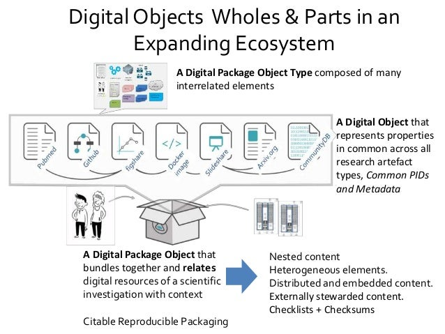 Research Objects: more than the sum of the parts Slide 3