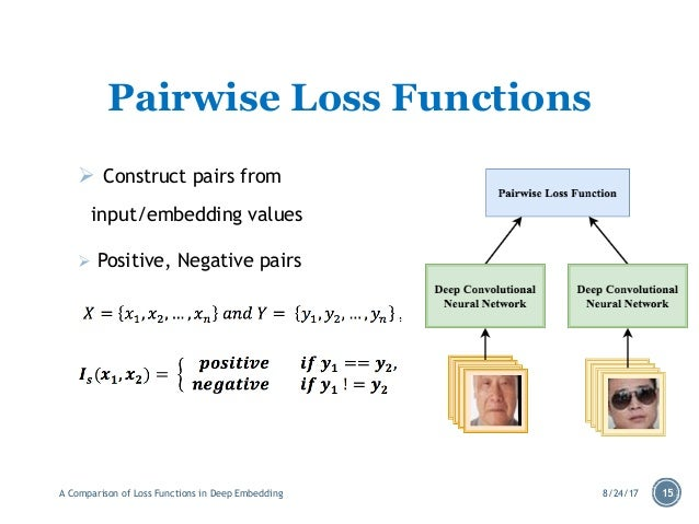 A Comparison of Loss Function on Deep Embedding
