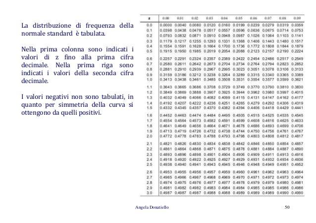 Cenni di statistica descrittiva univariata - Tavole di distribuzione normale ...