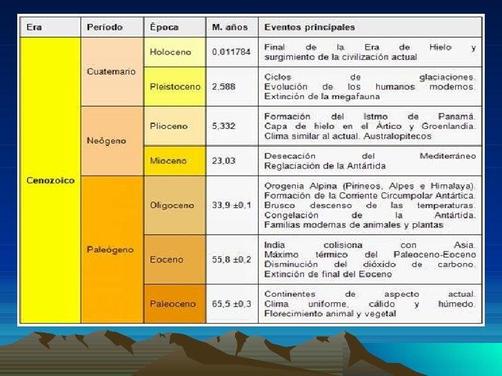 EVOLUCIÓN CLIMÁTICA.LAS CURVA DE TEMPERATURAS DEL CENOZOICO MUESTRANUNA TENDENCIA AL ENFRIAMIENTO.ABUNDANTE EVOLUCIÓN OROG...