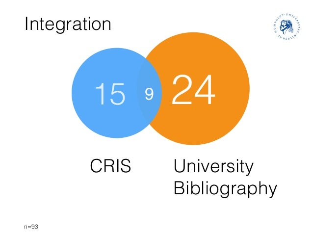 Integration n=93 CRIS University Bibliography 2415 9
