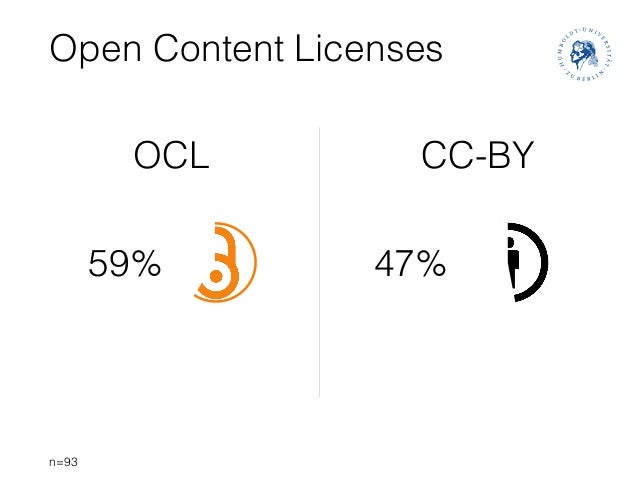 Open Content Licenses n=93 47%59% OCL CC-BY