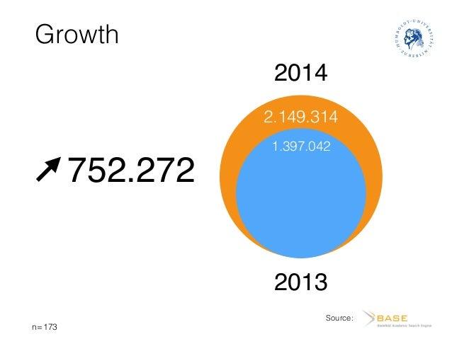 Growth Source: 2.149.314 1.397.042 2013 2014 752.272 n=173