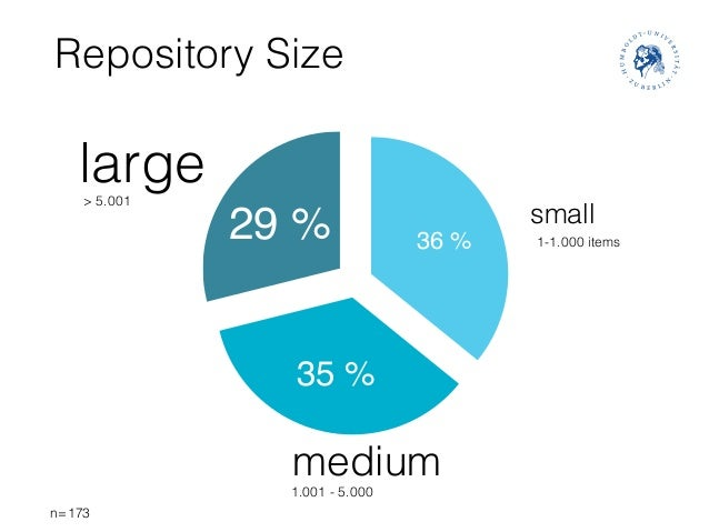 29% 35% 36% Repository Size small medium large 1-1.000 items 1.001 - 5.000 n=173 > 5.001