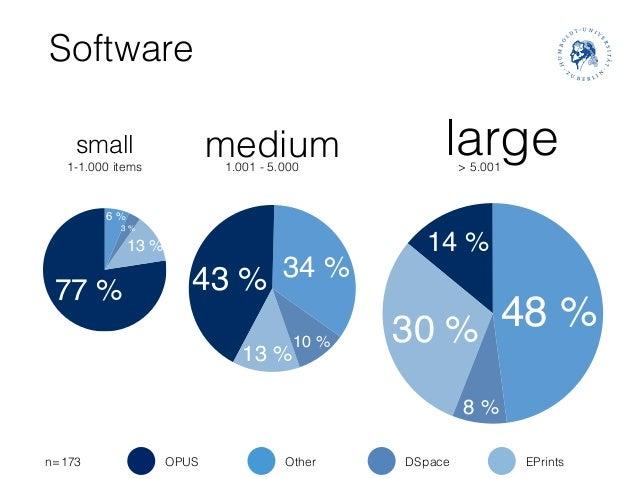 48% 14% 30% 8% Software small 1-1.000 items medium1.001 - 5.000 large> 5.001 n=173 6% 77% 13% 3% 34%43% 13% 10...
