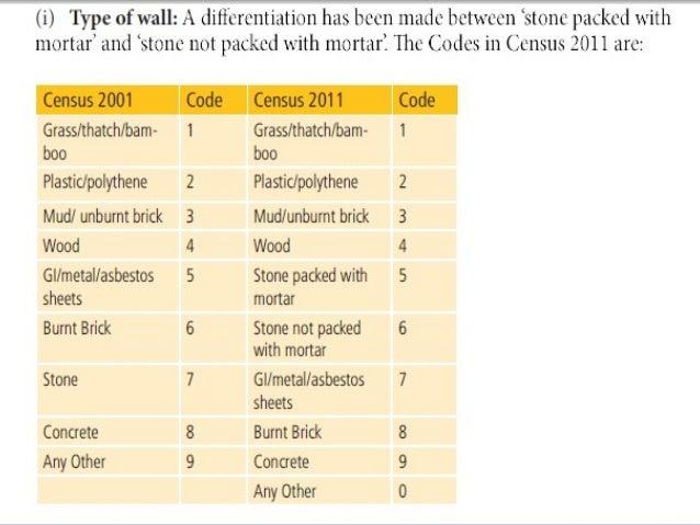 Census 2011 Gujarat Pdf Download hotmail superman gigabyte imesh analogique cloneur