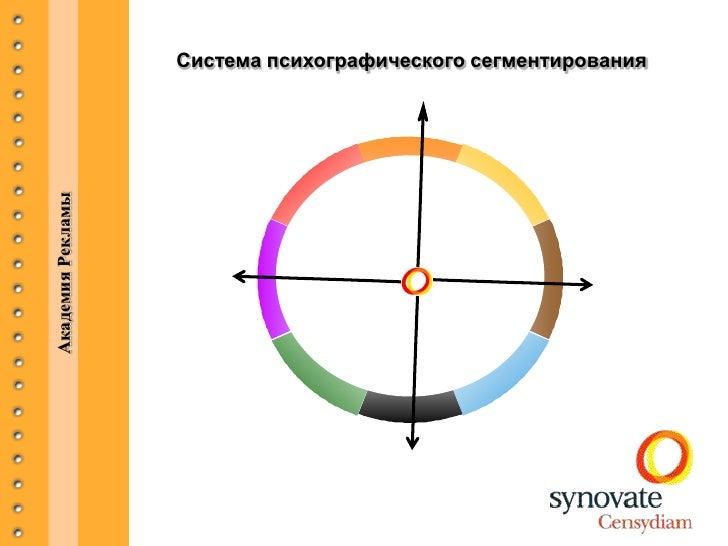 Академия Рекламы   Система психографического сегментирования