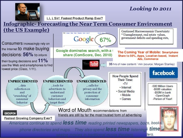 Looking to 2011                              i, i, i, Sir! Fastest Product Ramp Ever? Infographic- Forecasting the Near Te...