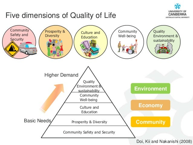 Community and Quality of Life
