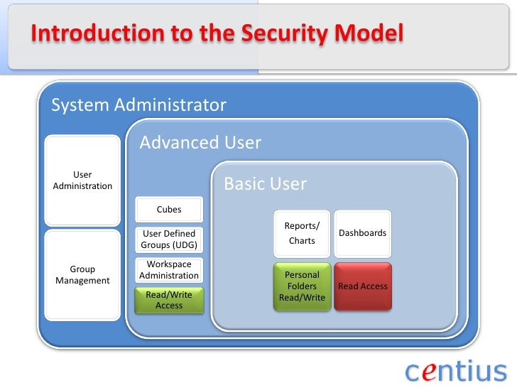 Introduction to the Security Model<br />
