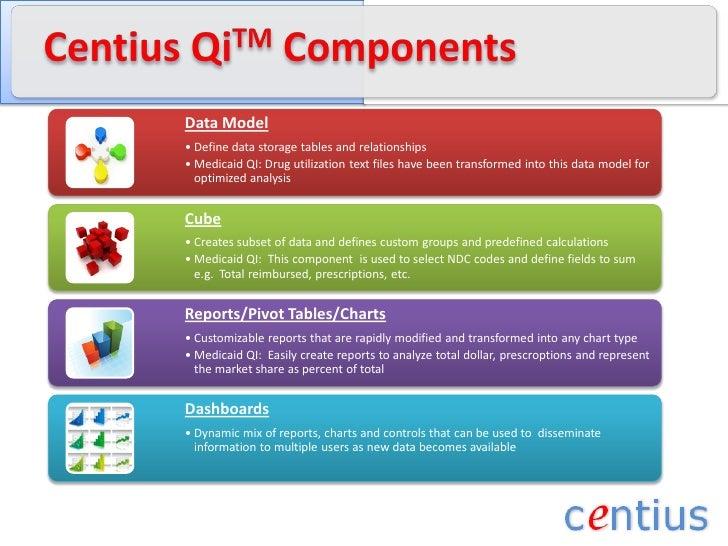 CentiusQiTM Components<br />