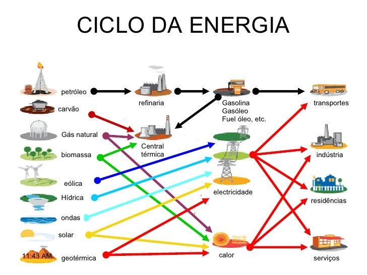 CICLO DA ENERGIA petróleo carvão Gás natural biomassa eólica Hídrica ondas solar geotérmica refinaria Central térmica Gaso...