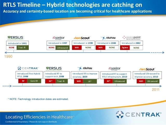 Comparing Wifi And Ir-Rfid Rtls For Healthcare - Stagosduisomne
