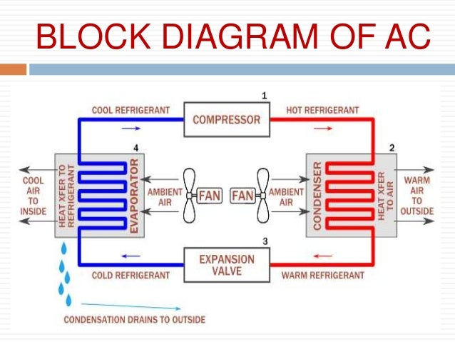 Block Diagram Of Air Conditioning System - DIY Enthusiasts Wiring ...