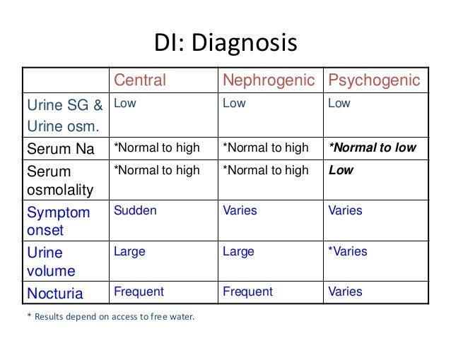 DIABETES INSIPIDUS DIAGNOSIS EBOOK DOWNLOAD