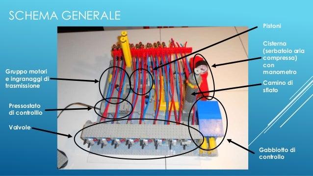 SCHEMA GENERALE Valvole Pressostato di controlllo Gruppo motori e ingranaggi di trasmissione Pistoni Cisterna (serbatoio a...