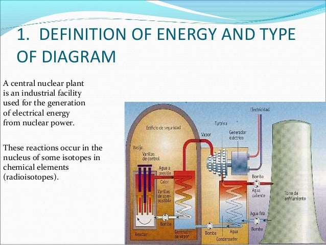 Centrales Nucleares Elias E Jose Angel on nuclear power plant diagram