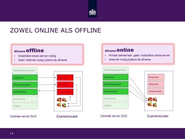 Centrale examens en toetsen digitaal in Facet - Nynke de ...