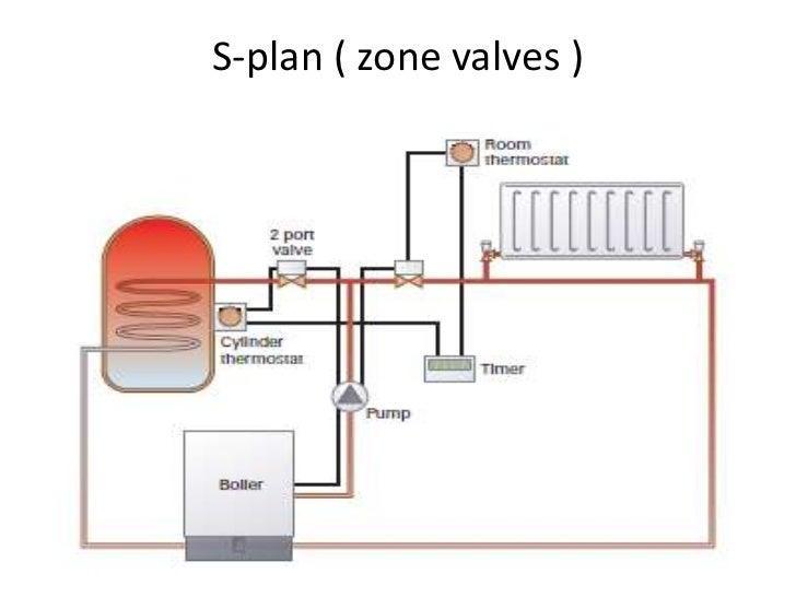 Central Heating Boiler Diagrams - DIY Enthusiasts Wiring Diagrams •