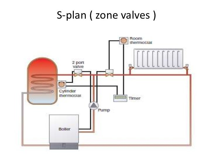 Wiring Diagram For Oil Fired Central Heating System - House Wiring ...