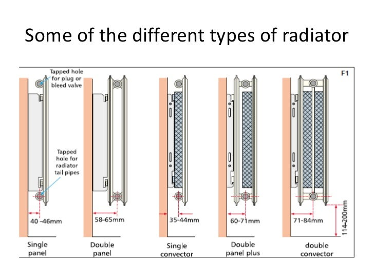 Radiator heater wiki radiator key types make a soda can for Type of heating systems