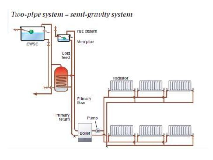Wiring diagram for pumped central heating system free download central heating level 3 one pipe system 5 central heating valves water heating wiring diagram asfbconference2016 Gallery