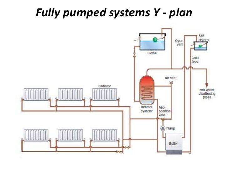 Central Heating System Diagrams - Auto Electrical Wiring Diagram •