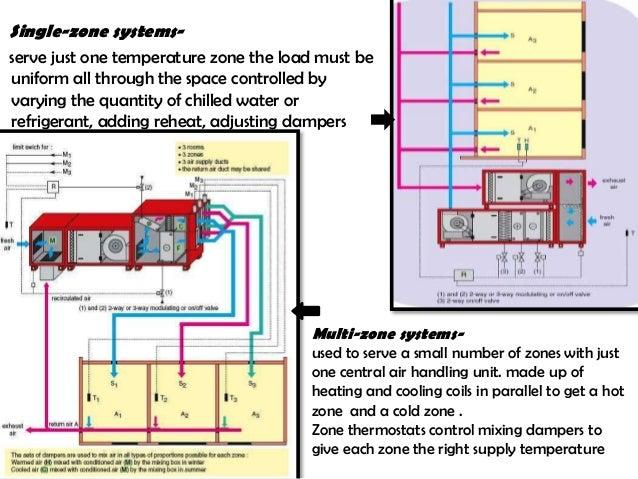 Centralized Ac System