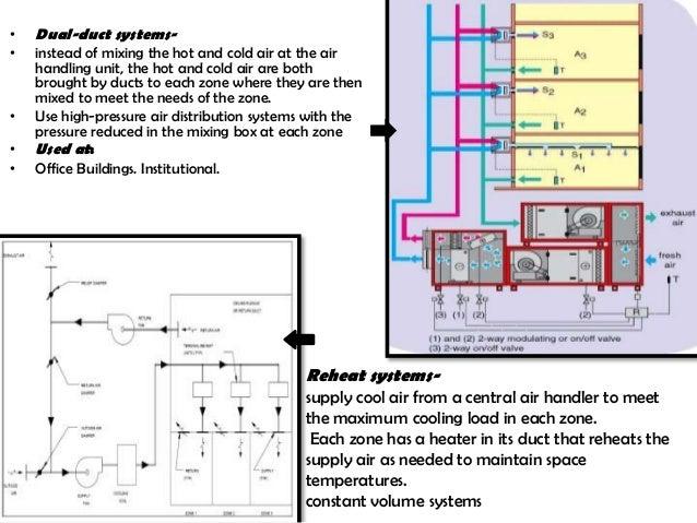 centralized ac system rh slideshare net