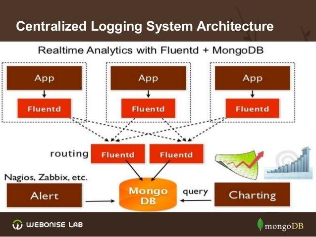 Centralized Logging System Using Mongodb