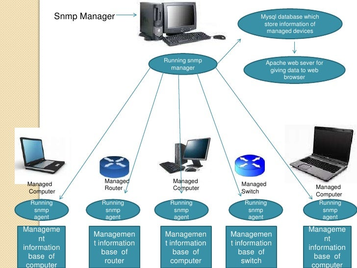 information management and computer Computer data storage information management (im) concerns a cycle of organizational activity: the acquisition of information from one or more sources.