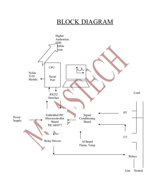 Electrical Projects Abstract 2012 For Eee Centralized