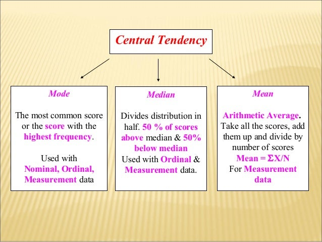 central tendency Central tendencycentral tendency may be defined as the tendency of a given set of observations to cluster around a single, central or a middle value it means that a single or central value.